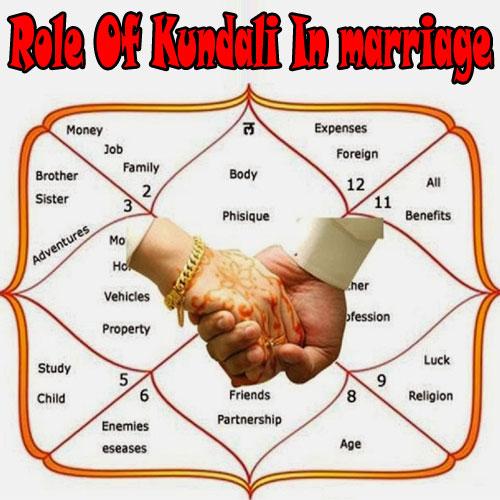 शादी में क्या है कुण्डली का महत्व